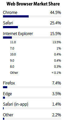 Web Browser Market Share - 2017